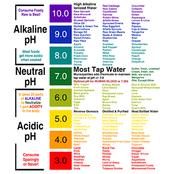 Alkaline pH Food Chart to Post on Your Refrigerator